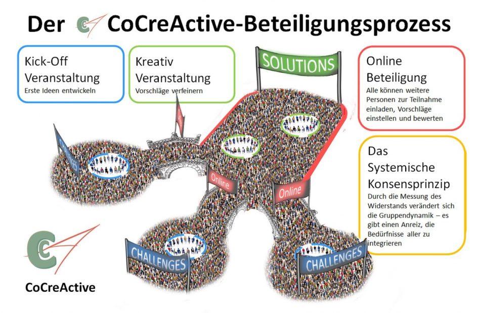 CoCreActive